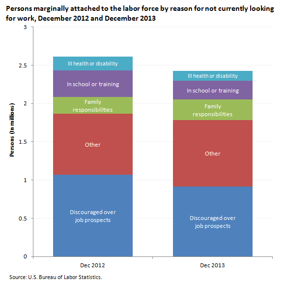 Persons marginally attached to the labor force by reason for not currently looking for work, December 2012 and December 2013