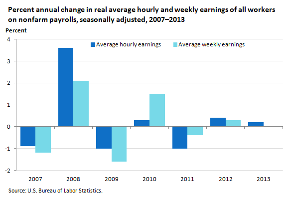 Percent annual change in real average hourly and weekly earnings of all workers on nonfarm payrolls, seasonally adjusted, 2007–2013