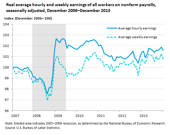 Real average hourly and weekly earnings of all workers on nonfarm payrolls, seasonally adjusted, December 2006–December 2013