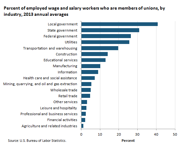 Percent of employed wage and salary workers who are members of unions, by industry, 2013 annual averages