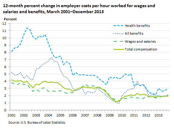 12-month percent change in employer costs per hour worked for wages and salaries and benefits, March 2001–December 2013