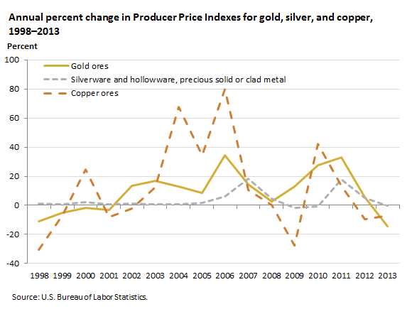 Annual percent change in Producer Price Indexes for gold, silver, and copper, 2008–2013