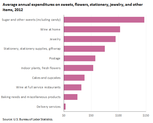 Average annual expenditures on flowers, sweets, stationery, jewelry, and other items, 2012