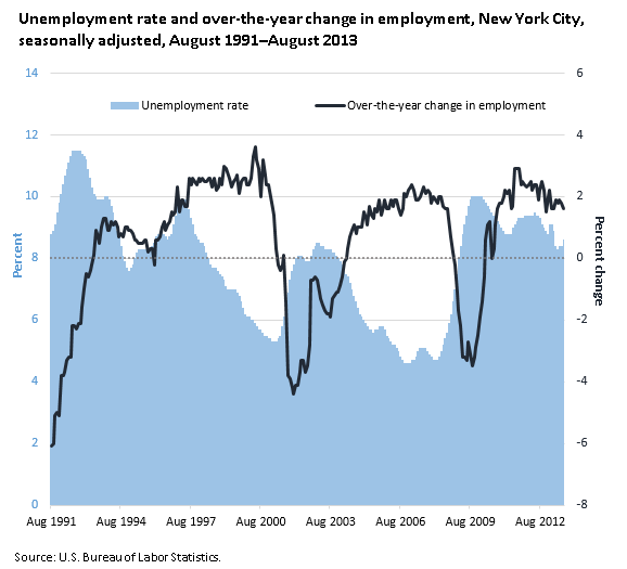 Unemployment rate and over-the-year change in employment, New York City, seasonally adjusted, August 1991–August 2013