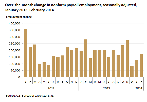 Over-the-month change in nonfarm payroll employment , seasonally adjusted, January 2012–February 2014