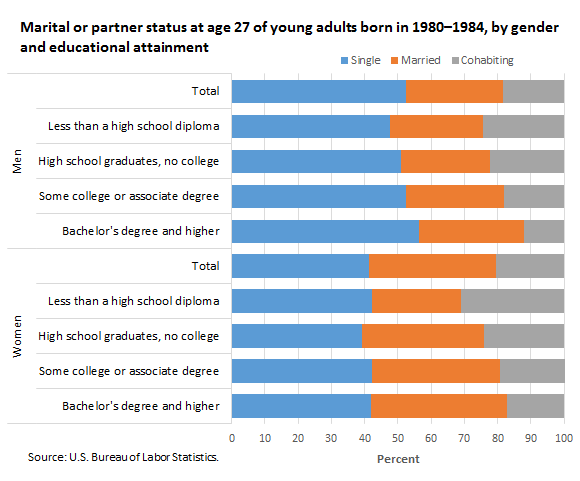 Marital or partner status at age 27 of young adults born in 1980–1984, by gender and educational attainment