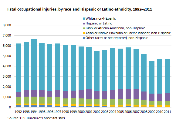 Fatal occupational injuries, by race and Hispanic or Latino ethnicity, 1992–2011