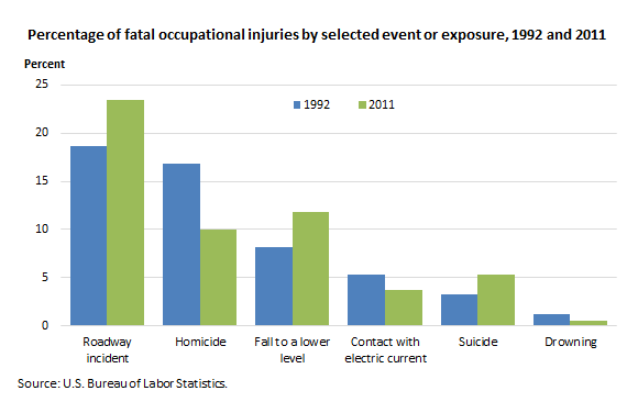Percentage of fatal occupational injuries by selected event or exposure, 1992 and 2011