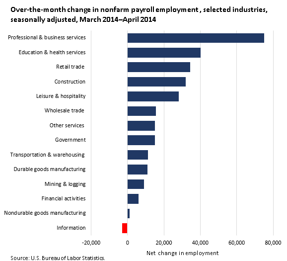 Over-the-month change in nonfarm payroll employment , selected industries, seasonally adjusted, March 2014–April 2014