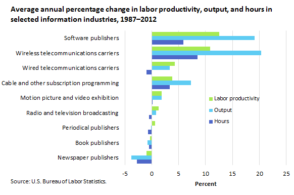 Average annual percentage change in labor productivity, output, and hours in selected information industries, 1987-2012