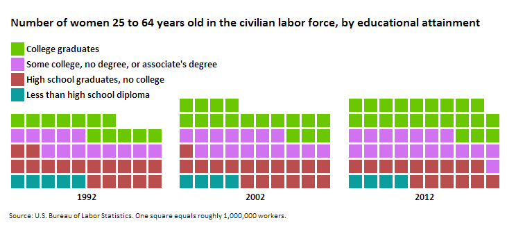 Distribution of women in the civilian labor force, 25 to 64 years old, by educational attainment