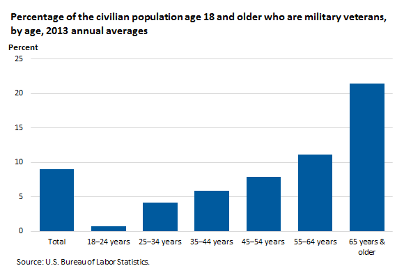 Percentage of the civilian population age 18 and older who are military veterans, by age, 2013 annual averages