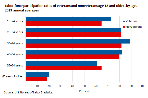 Labor force participation rates of veterans and nonveterans age 18 and older, by age, 2013 annual averages