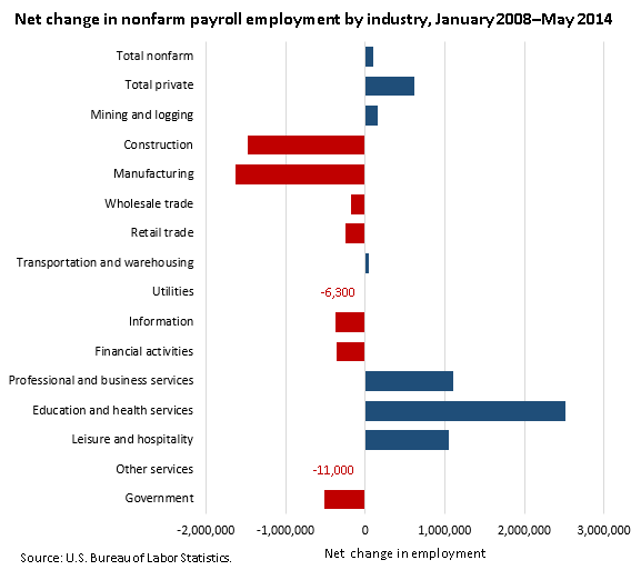 Net change in nonfarm payroll employment by industry, January 2008–May 2014