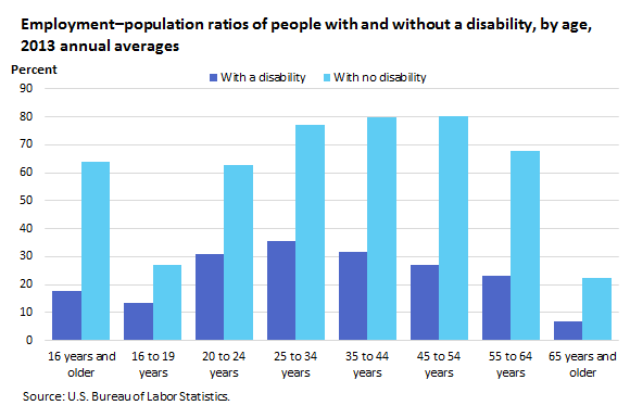 Employment–population ratios of people with and without disabilities, by age, 2013 annual averages