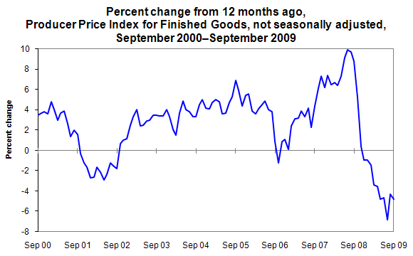 Percent change from 12 months ago, Producer Price Index for Finished Goods, not seasonally adjusted, September 2000–September 2009