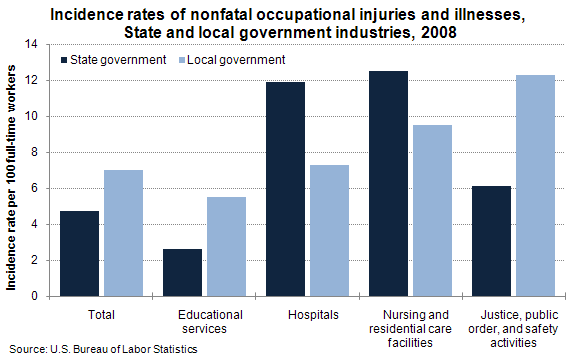 Incidence rates of nonfatal occupational injuries and illnesses, State and local government industries, 2008