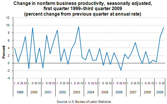 Change in nonfarm business productivity, seasonally adjusted, first quarter 1999–third quarter 2009 (percent change from previous quarter at annual rate)