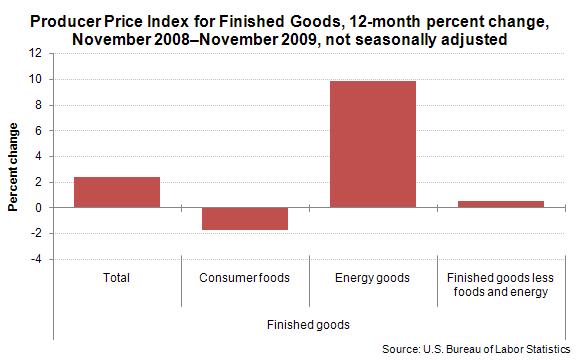 Producer Price Index for Finished Goods, 12-month percent change, November 2008–November 2009, not seasonally adjusted