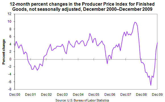 12-month percent changes in the Producer Price Index for Finished Goods, not seasonally adjusted, December 2008–December 2009