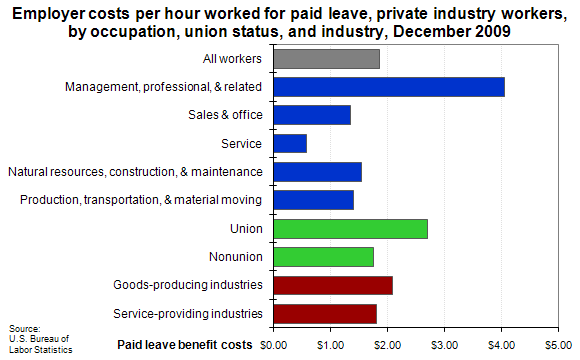 Employer costs per hour worked for paid leave, private industry workers, by occupation, union status, and industry, December 2009
