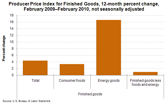 Producer Price Index for Finished Goods, 12-month percent change, February 2009–February 2010, not seasonally adjusted