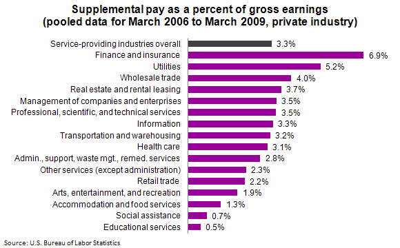 Supplemental pay as a percent of gross earnings (pooled data for March 2006 to March 2009, private industry)
