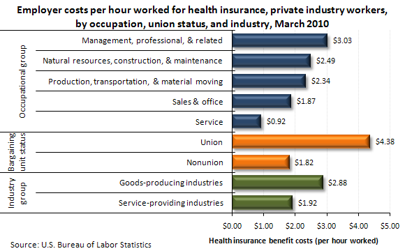 Employer costs per hour worked for health insurance, private industry workers, by occupation, union status, and industry, March 2010