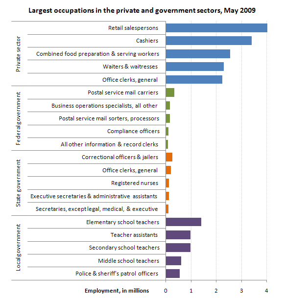 Largest occupations in the private and government sectors, May 2009