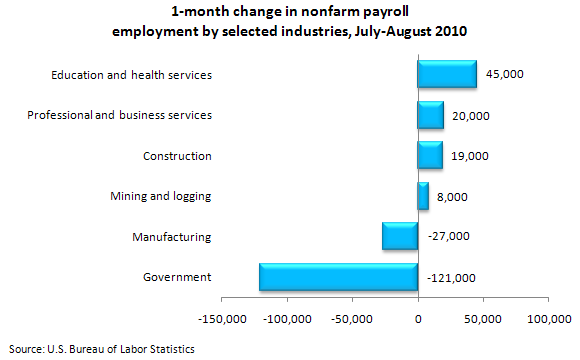 1-month change in nonfarm payroll employment by selected industries, August 2010
