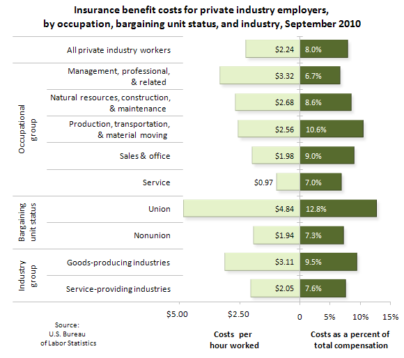 Insurance benefit costs for private industry employers, by occupation, bargaining unit status, and industry, September 2010