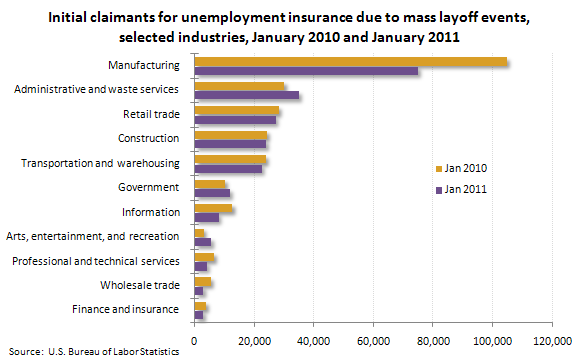 Initial claimants for unemployment insurance due to mass layoff events, selected industries, January 2010 and January 2011