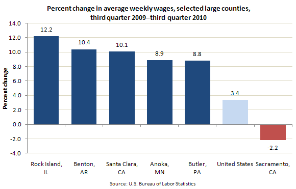 Percent change in average weekly wages, selected large counties, third quarter 2009–third quarter 2010