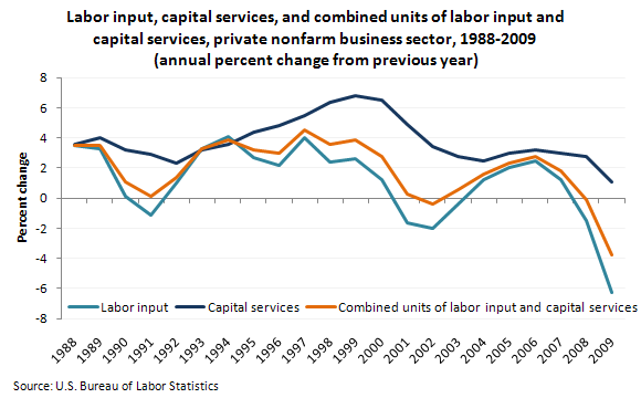 Labor input, capital services, and combined units of labor input and capital services, private nonfarm business sector, 1988-2009 (annual percent change from previous year)