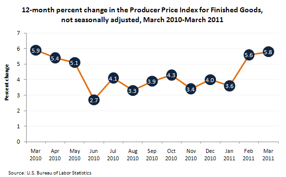 Producer prices in March 2011