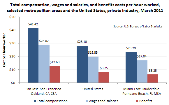 Total compensation, wages and salaries, and benefits costs per hour worked, selected metropolitan areas and the United States, private industry, March 2011