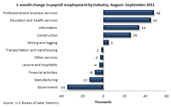 1-month change in payroll employment by industry, August–September 2011