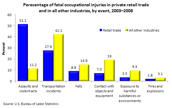 Perecentage of fatal occupational injuries in private retail trade and in all other industries, by event, 2003-2008