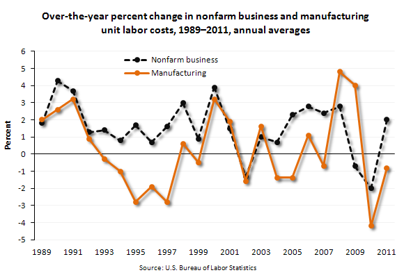 Over-the-year percent change in nonfarm business and manufacturing unit labor costs, 1989-2011, annual averages