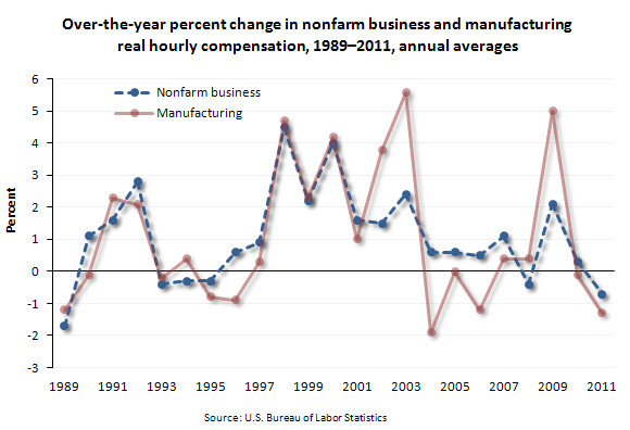 Over-the-year percent change in nonfarm business and manufacturing real hourly compensation, 1989-2011, annual average