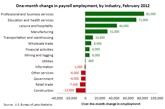 One-month change in payroll employment, by industry, February 2011