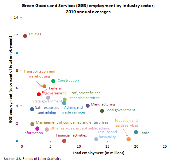 Green Goods and Services (GGS) employment by industry sector, 2010 annual averages