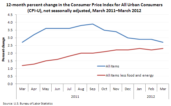 12-month percent change in the CPI for All Urban Consumers (CPI-U), not seasonally adjusted, March 2011–March 2012