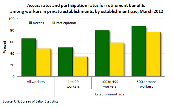Access rates and participation rates for retirement benefits among workers in private establishments, by establishment size, March 2012