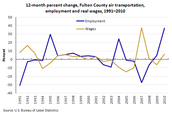 12-month percent change, Fulton County air transportation, employment and real wages, 1991–2010