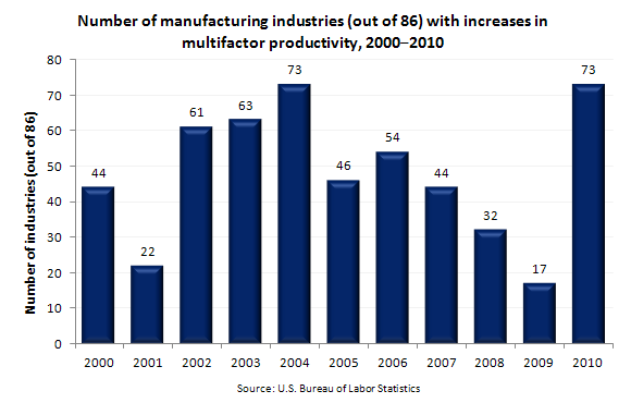 Number of manufacturing industries (out of 86) with increases in multifactor productivity, 2010