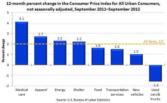 "12-month percent change in the Consumer Price Index for All Urban Consumers, not seasonally adjusted, September 2011€""September 2012"
