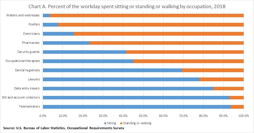 Sitting and Standing or Walking Requirements: Fact Sheet : U S
