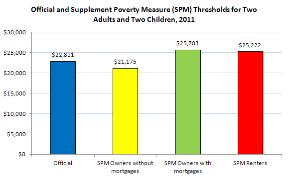 Official and Supplemental Poverty Measure (SPM) Thresholds for Two Adults and Two Children, 2011