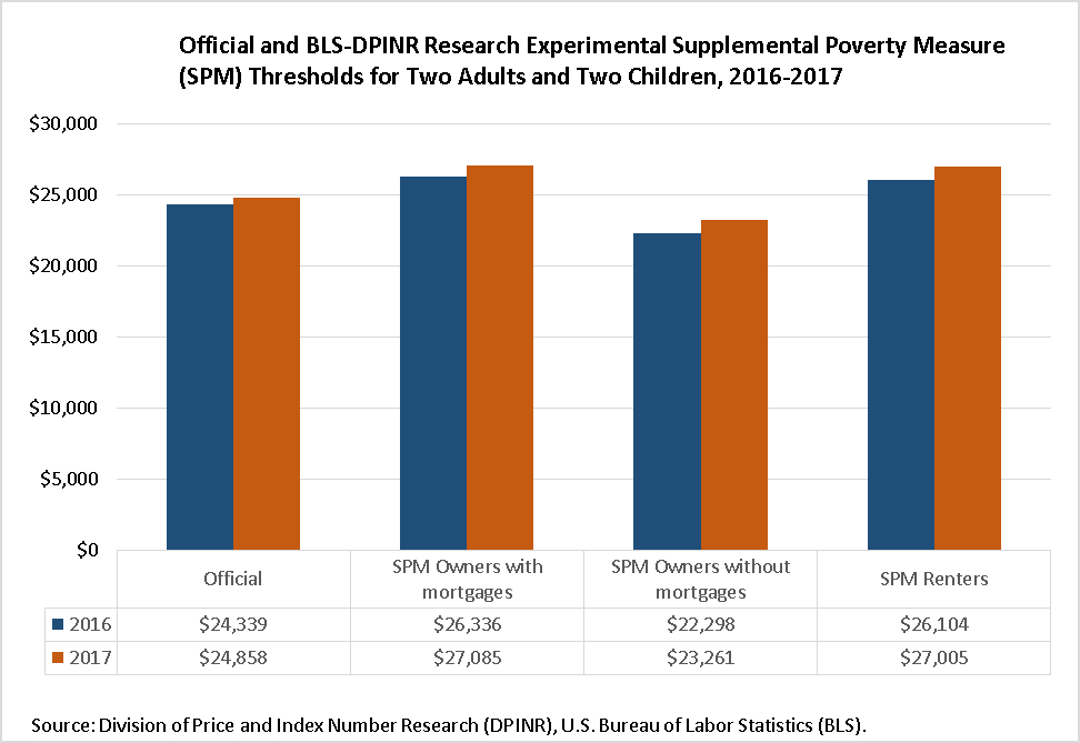 Official and BLS-DPINR Research Experimental Supplemental Poverty Measure (SPM) Thresholds for Two Adults with Two Children, 2015-2016